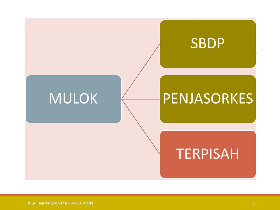 MULOK SBDP PENJASORKES TERPISAH