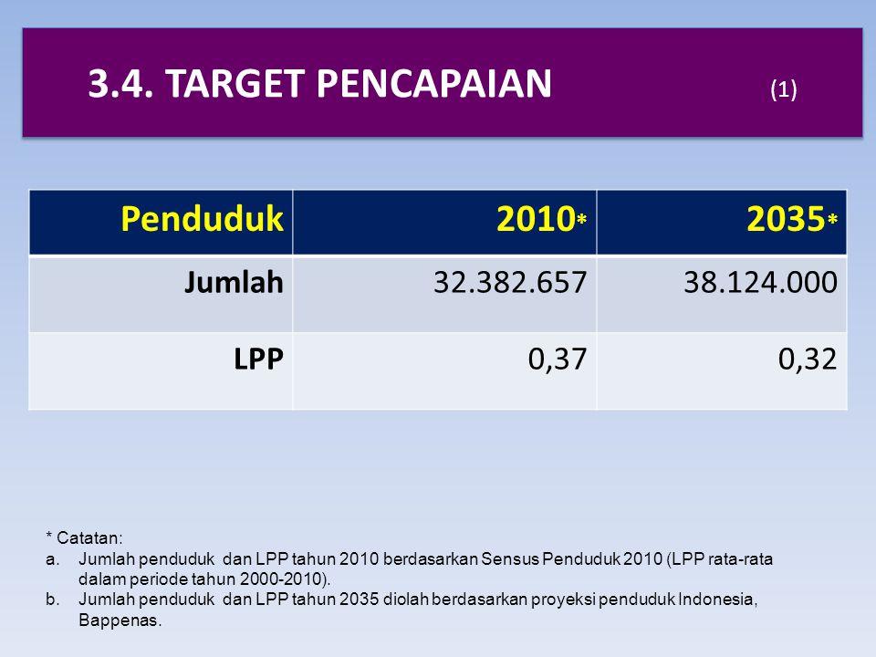 3.4. TARGET PENCAPAIAN (1) Penduduk 2010* 2035* Jumlah 32.382.657