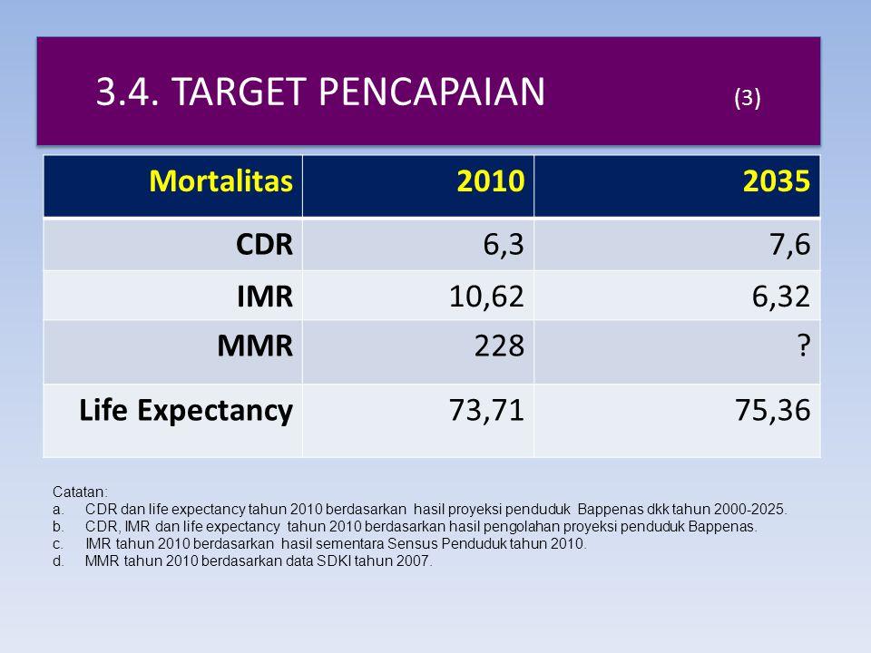 3.4. TARGET PENCAPAIAN (3) Mortalitas 2010 2035 CDR 6,3 7,6 IMR 10,62