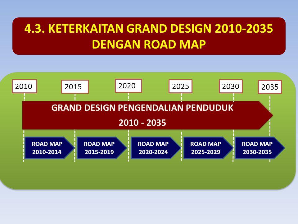 4.3. KETERKAITAN GRAND DESIGN 2010-2035 DENGAN ROAD MAP