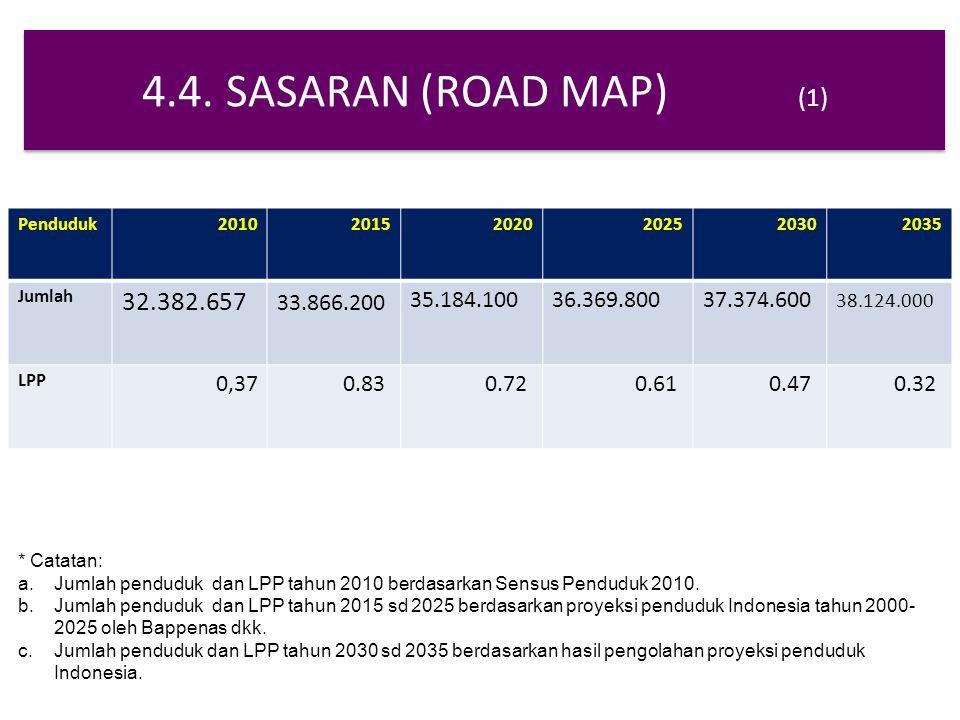 4.4. SASARAN (ROAD MAP) (1) Penduduk. 2010. 2015. 2020. 2025. 2030. 2035. Jumlah.