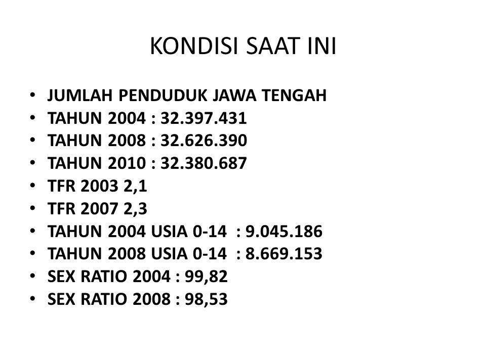 KONDISI SAAT INI JUMLAH PENDUDUK JAWA TENGAH TAHUN 2004 : 32.397.431