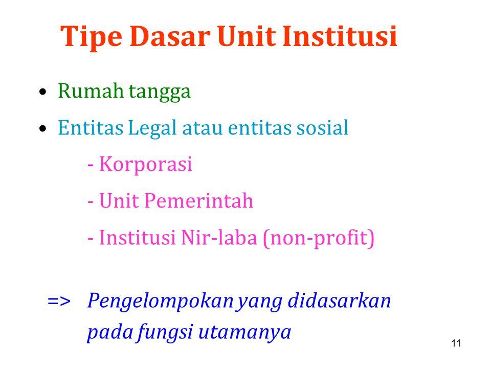 Tipe Dasar Unit Institusi