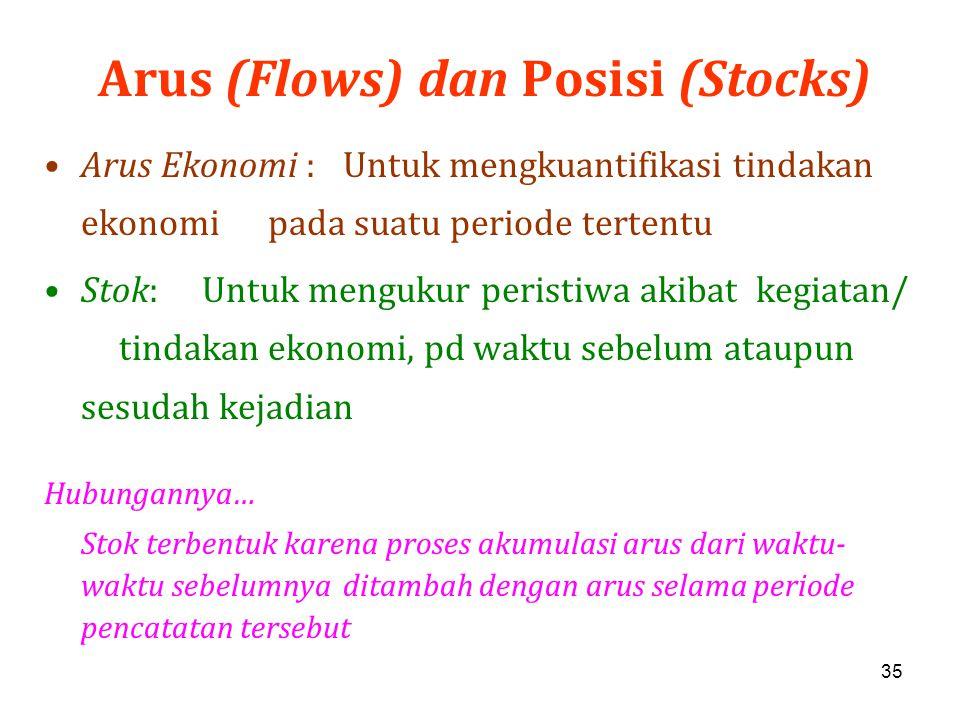 Arus (Flows) dan Posisi (Stocks)