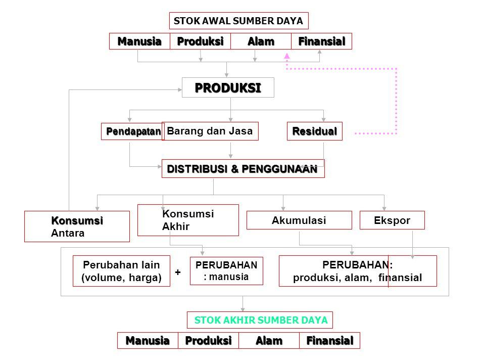 produksi, alam, finansial