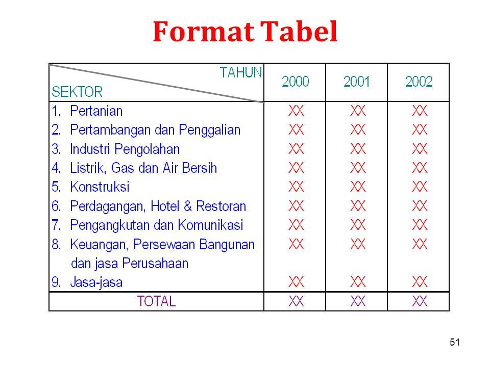 Format Tabel