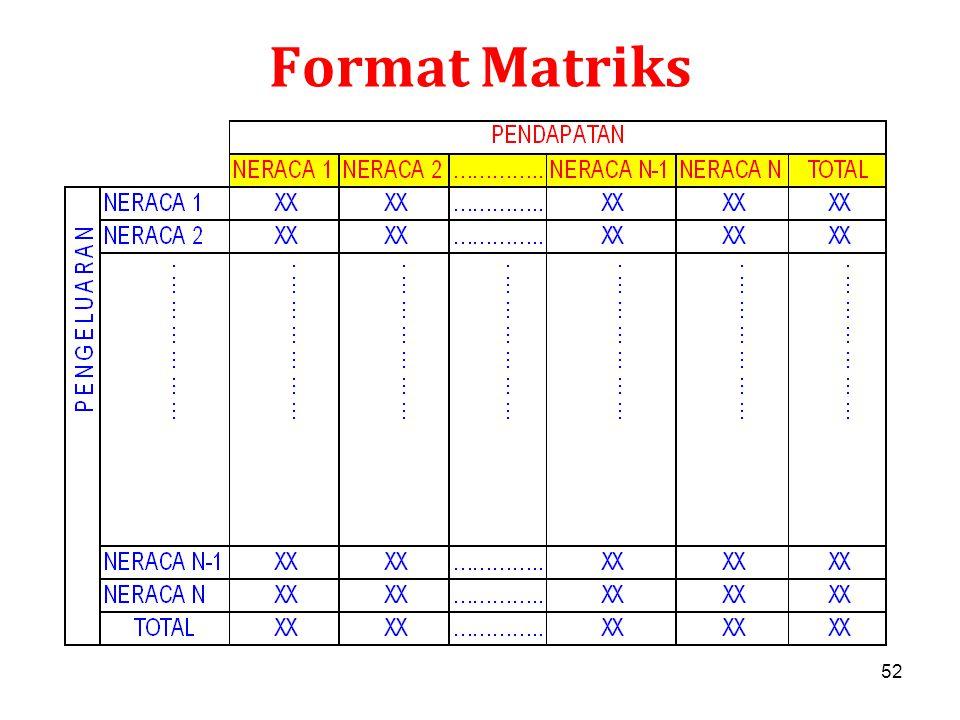 Format Matriks