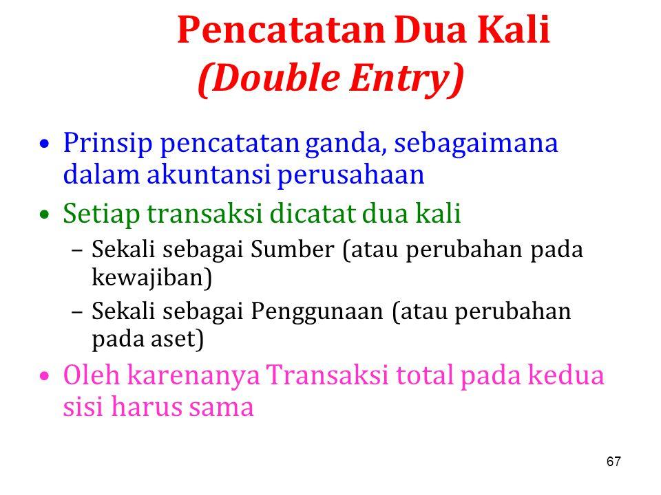 Pencatatan Dua Kali (Double Entry)
