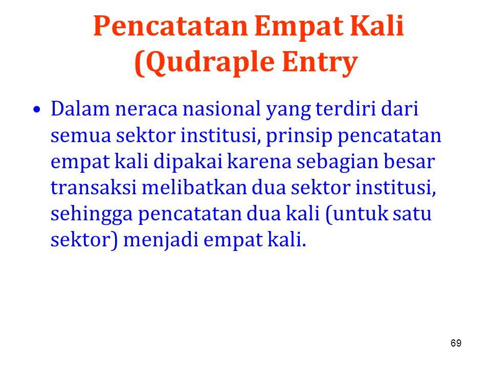 Pencatatan Empat Kali (Qudraple Entry