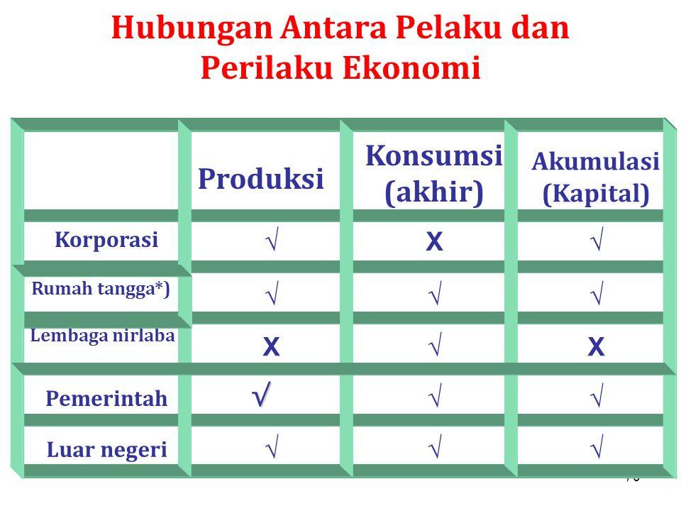 Hubungan Antara Pelaku dan Perilaku Ekonomi