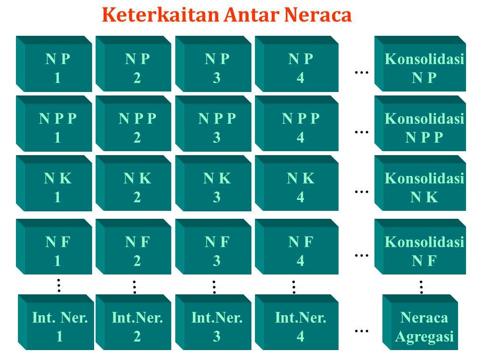 Keterkaitan Antar Neraca