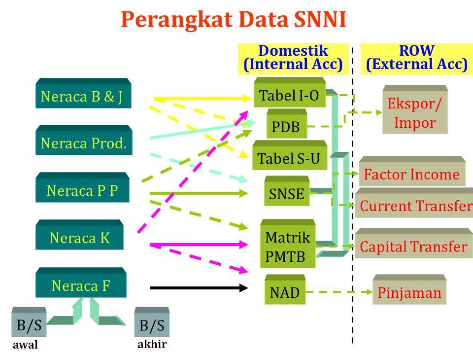 Perangkat Data SNNI ROW (External Acc) Domestik (Internal Acc)