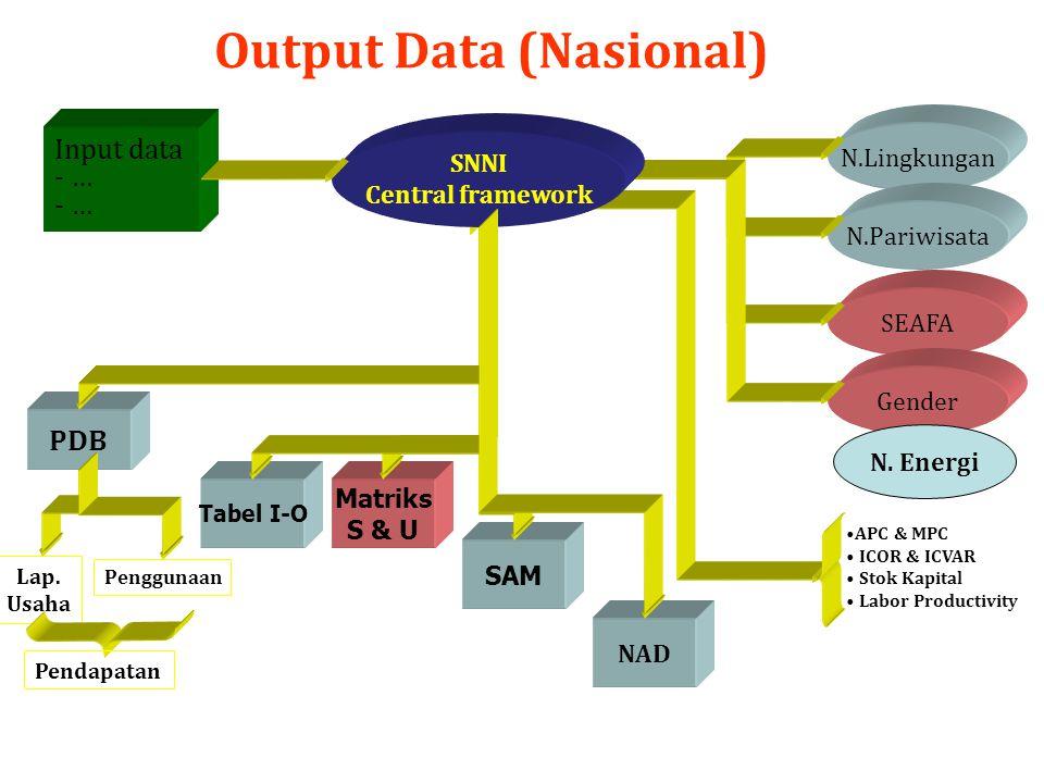 Output Data (Nasional)