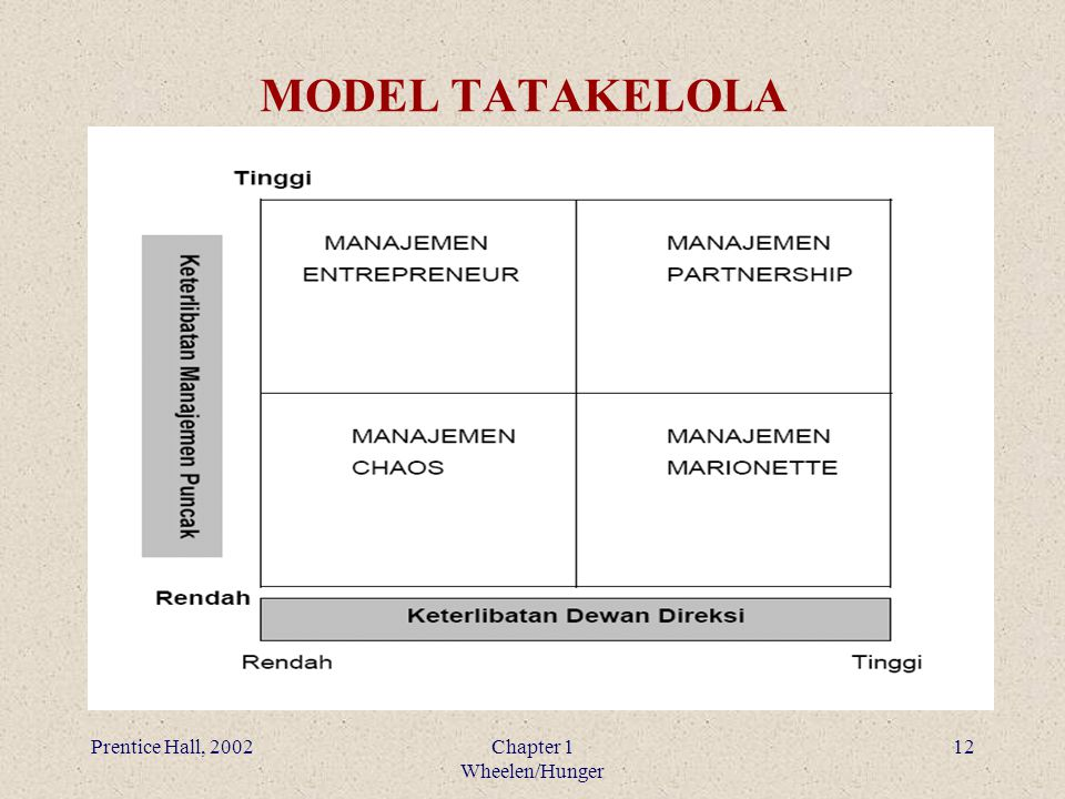 MODEL TATAKELOLA Prentice Hall, 2002 Chapter 1 Wheelen/Hunger