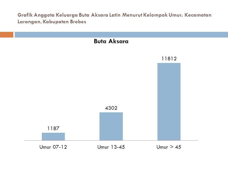 Grafik Anggota Keluarga Buta Aksara Latin Menurut Kelompok Umur, Kecamatan Larangan, Kabupaten Brebes