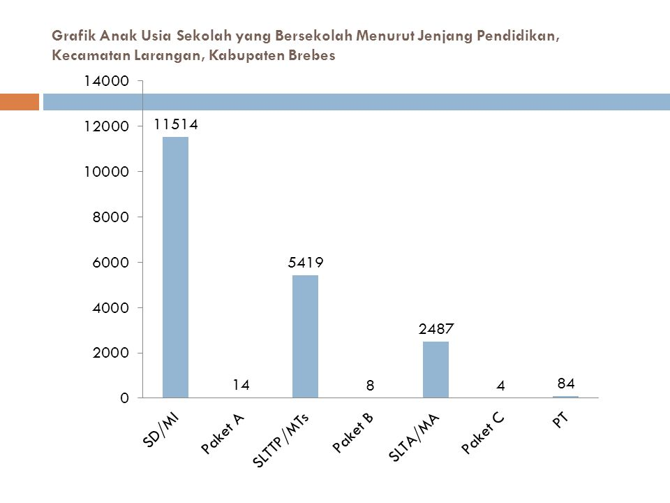Grafik Anak Usia Sekolah yang Bersekolah Menurut Jenjang Pendidikan, Kecamatan Larangan, Kabupaten Brebes