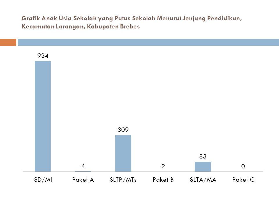 Grafik Anak Usia Sekolah yang Putus Sekolah Menurut Jenjang Pendidikan, Kecamatan Larangan, Kabupaten Brebes