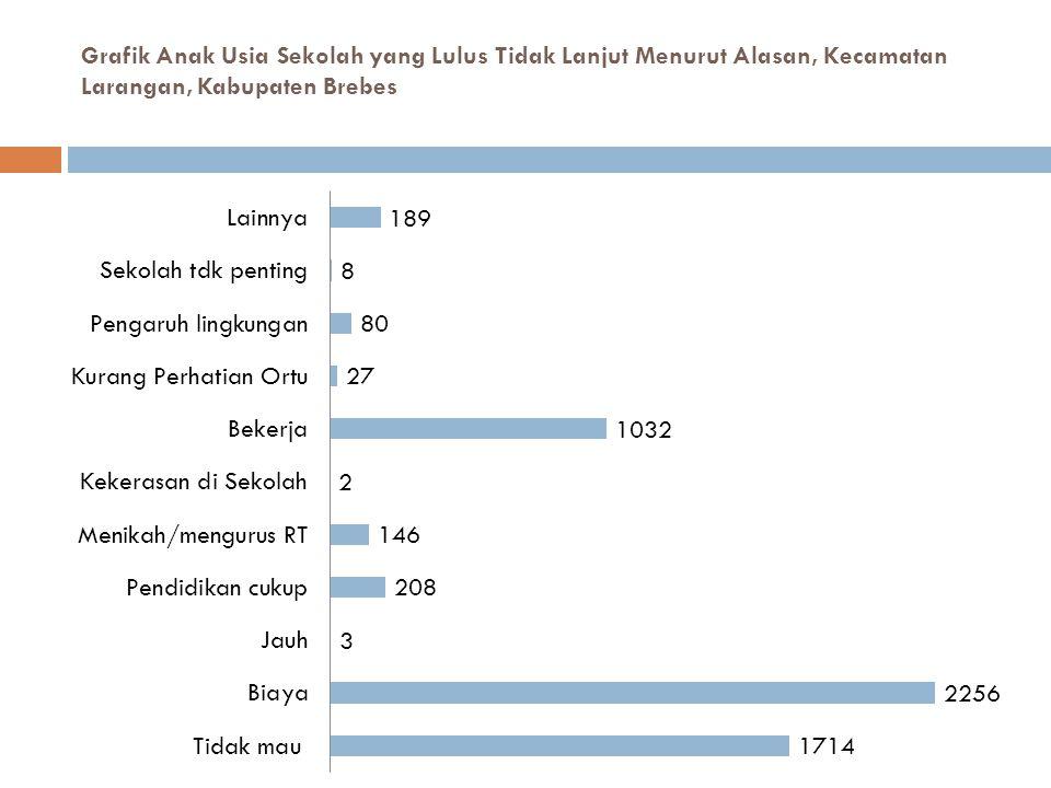 Grafik Anak Usia Sekolah yang Lulus Tidak Lanjut Menurut Alasan, Kecamatan Larangan, Kabupaten Brebes