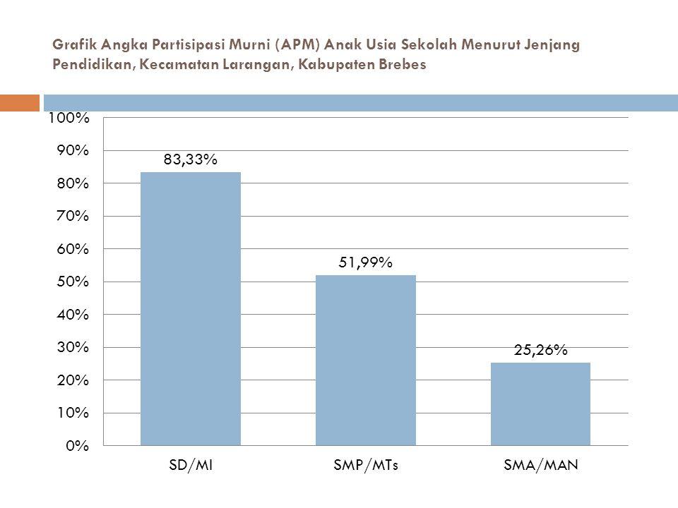 Grafik Angka Partisipasi Murni (APM) Anak Usia Sekolah Menurut Jenjang Pendidikan, Kecamatan Larangan, Kabupaten Brebes
