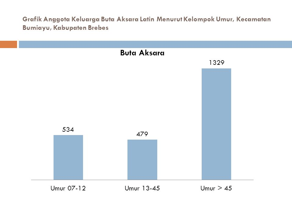 Grafik Anggota Keluarga Buta Aksara Latin Menurut Kelompok Umur, Kecamatan Bumiayu, Kabupaten Brebes
