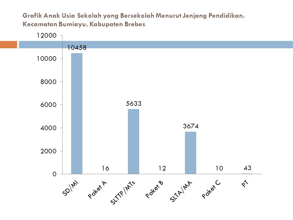Grafik Anak Usia Sekolah yang Bersekolah Menurut Jenjang Pendidikan, Kecamatan Bumiayu, Kabupaten Brebes