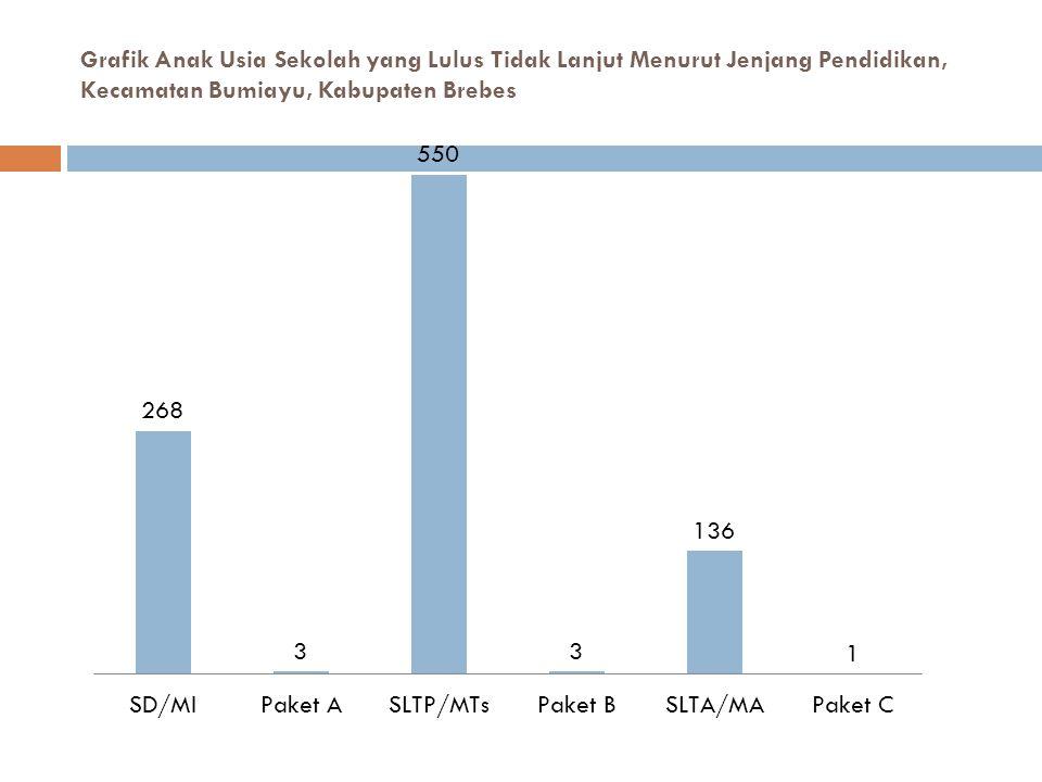 Grafik Anak Usia Sekolah yang Lulus Tidak Lanjut Menurut Jenjang Pendidikan, Kecamatan Bumiayu, Kabupaten Brebes