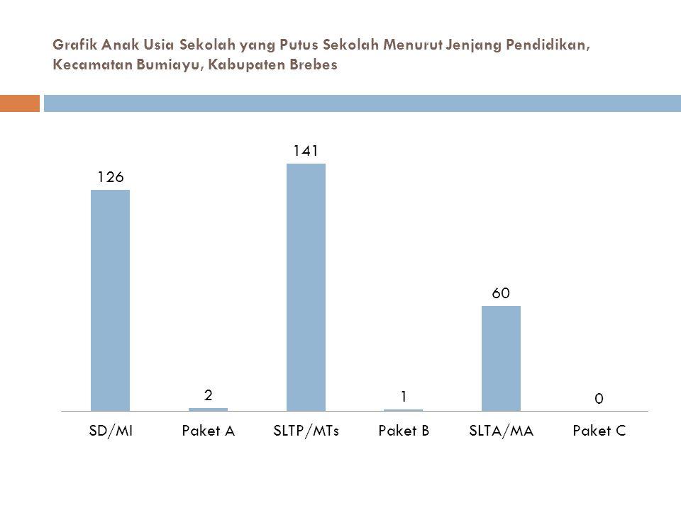 Grafik Anak Usia Sekolah yang Putus Sekolah Menurut Jenjang Pendidikan, Kecamatan Bumiayu, Kabupaten Brebes
