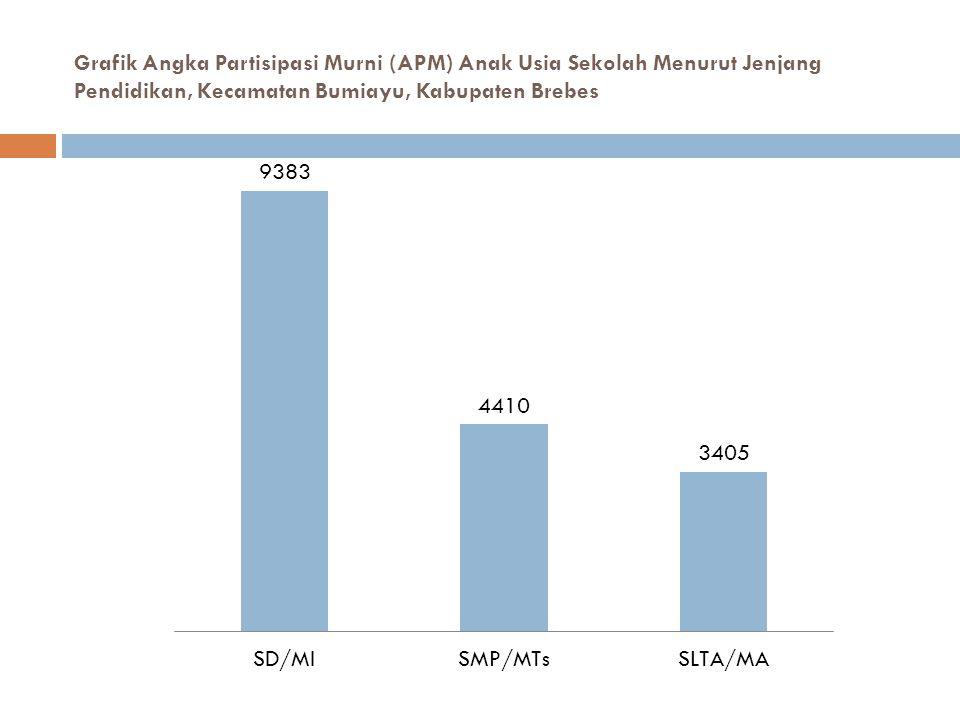 Grafik Angka Partisipasi Murni (APM) Anak Usia Sekolah Menurut Jenjang Pendidikan, Kecamatan Bumiayu, Kabupaten Brebes