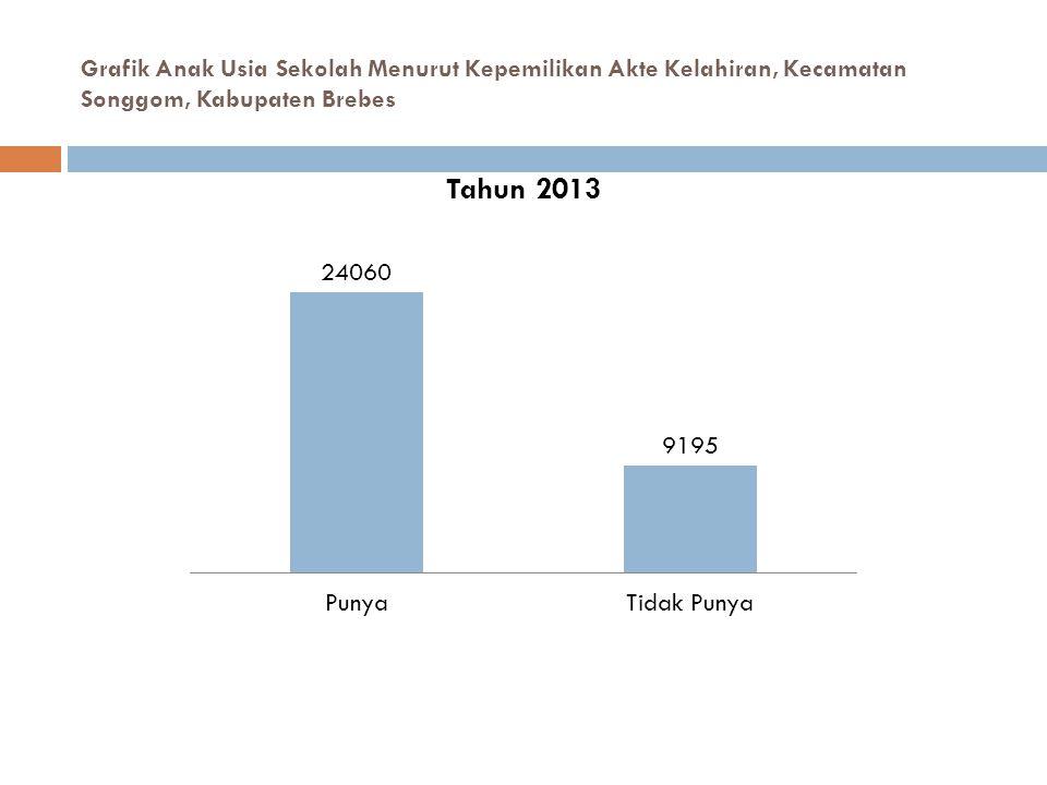 Grafik Anak Usia Sekolah Menurut Kepemilikan Akte Kelahiran, Kecamatan Songgom, Kabupaten Brebes