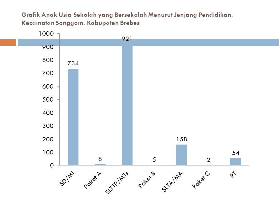 Grafik Anak Usia Sekolah yang Bersekolah Menurut Jenjang Pendidikan, Kecamatan Songgom, Kabupaten Brebes