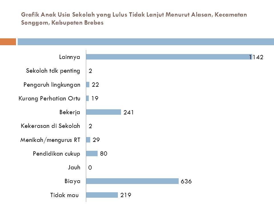 Grafik Anak Usia Sekolah yang Lulus Tidak Lanjut Menurut Alasan, Kecamatan Songgom, Kabupaten Brebes