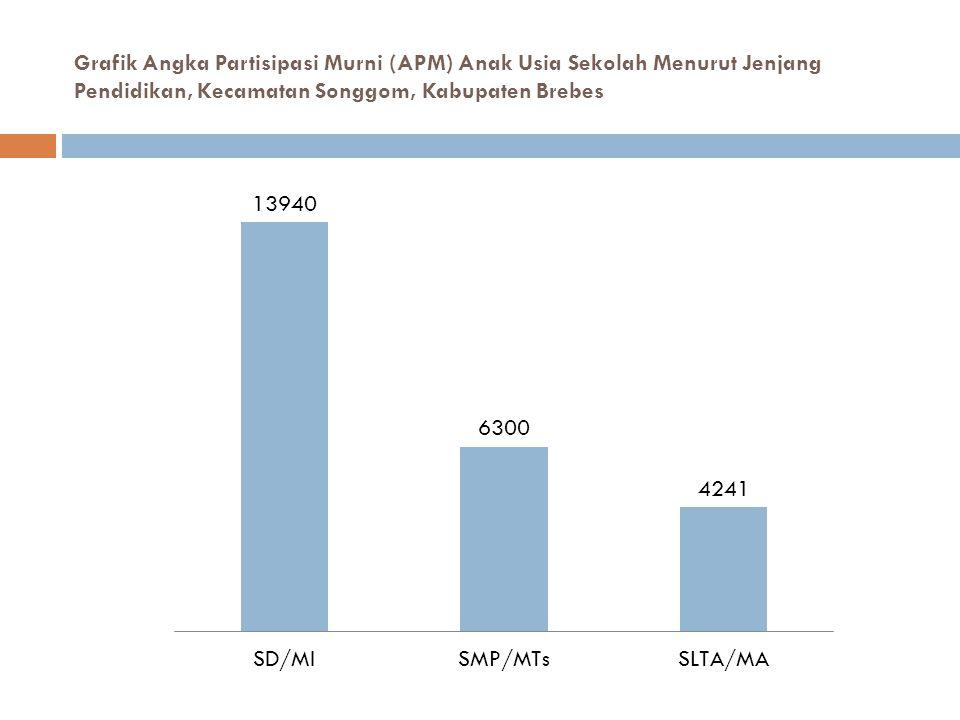 Grafik Angka Partisipasi Murni (APM) Anak Usia Sekolah Menurut Jenjang Pendidikan, Kecamatan Songgom, Kabupaten Brebes