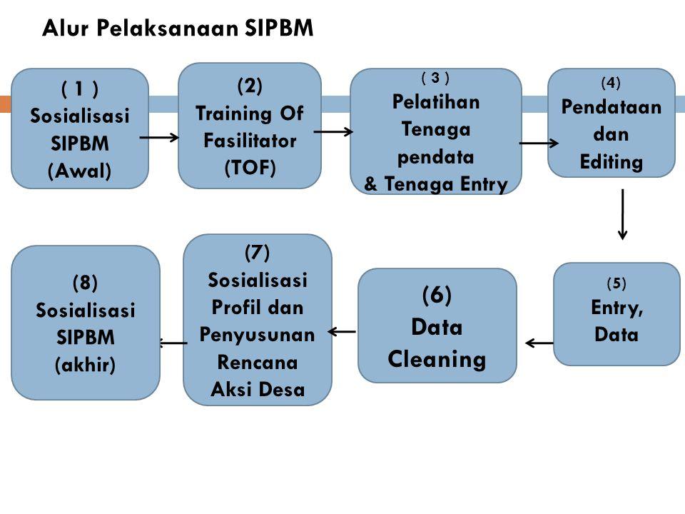 Alur Pelaksanaan SIPBM