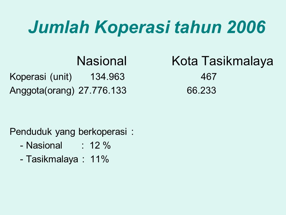 Jumlah Koperasi tahun 2006 Nasional Kota Tasikmalaya