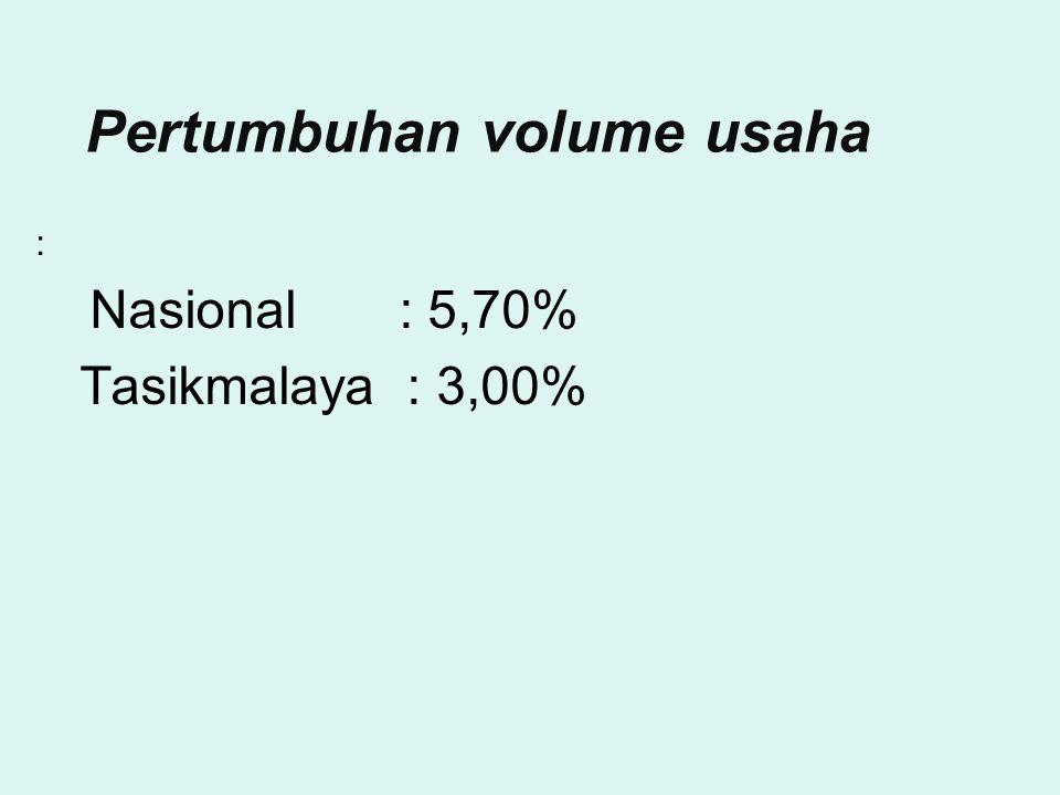 Pertumbuhan volume usaha