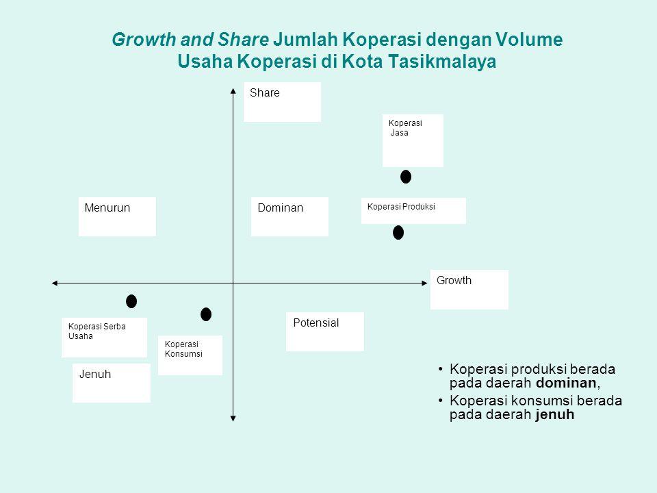 Growth and Share Jumlah Koperasi dengan Volume Usaha Koperasi di Kota Tasikmalaya