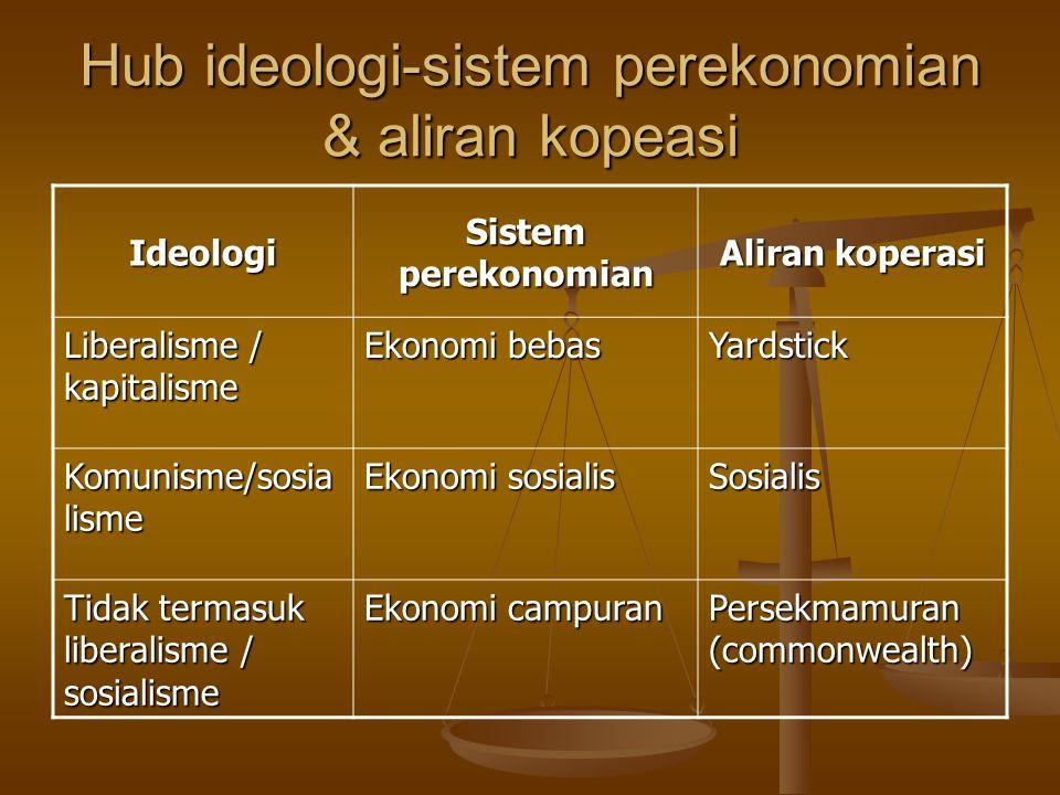 Hub ideologi-sistem perekonomian & aliran kopeasi