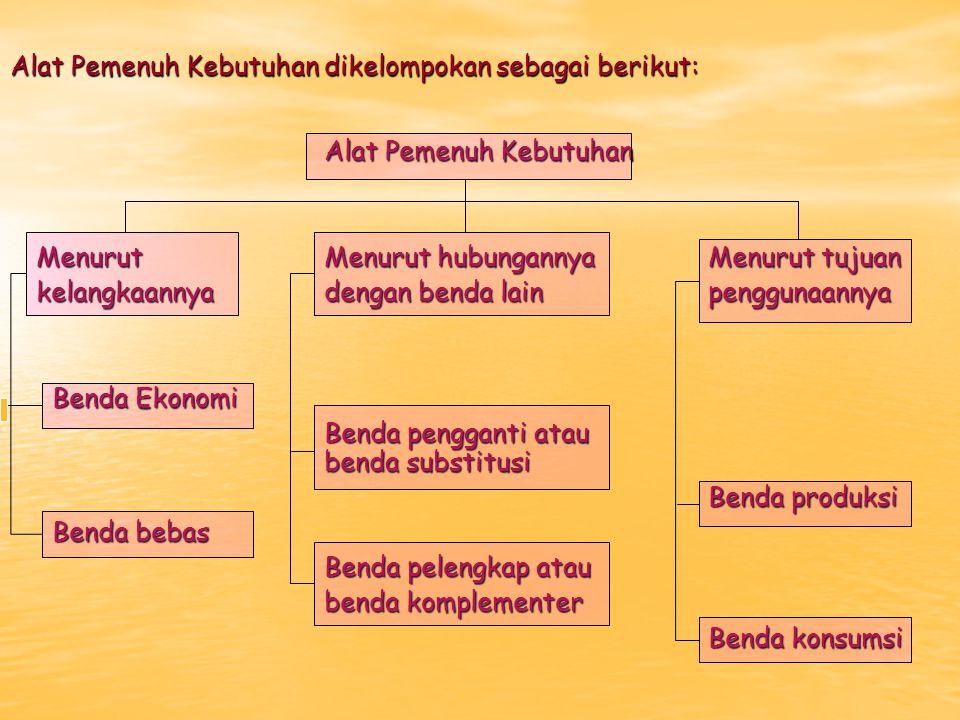 Alat Pemenuh Kebutuhan dikelompokan sebagai berikut: