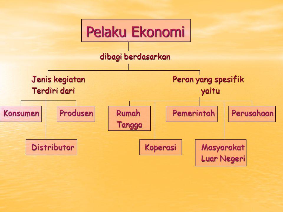 Pelaku Ekonomi dibagi berdasarkan Jenis kegiatan Peran yang spesifik