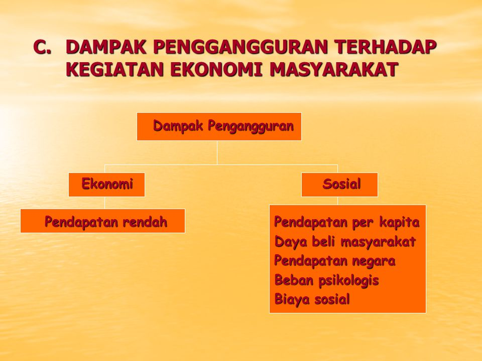 C. DAMPAK PENGGANGGURAN TERHADAP KEGIATAN EKONOMI MASYARAKAT