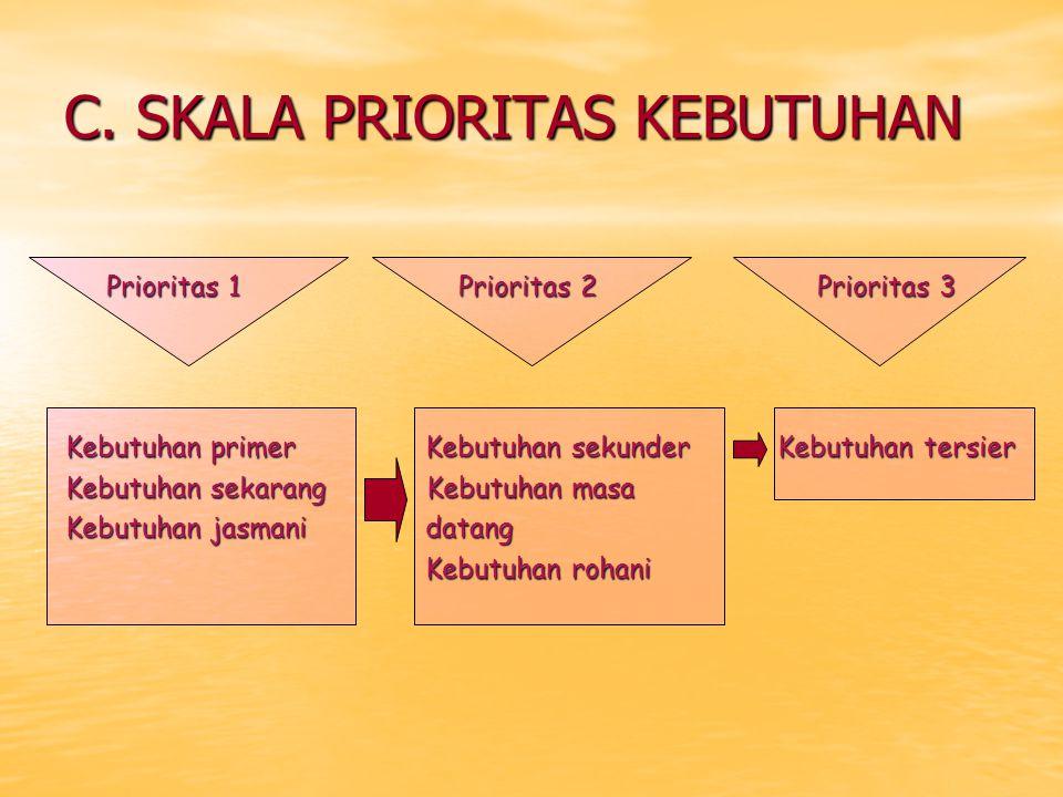 C. SKALA PRIORITAS KEBUTUHAN
