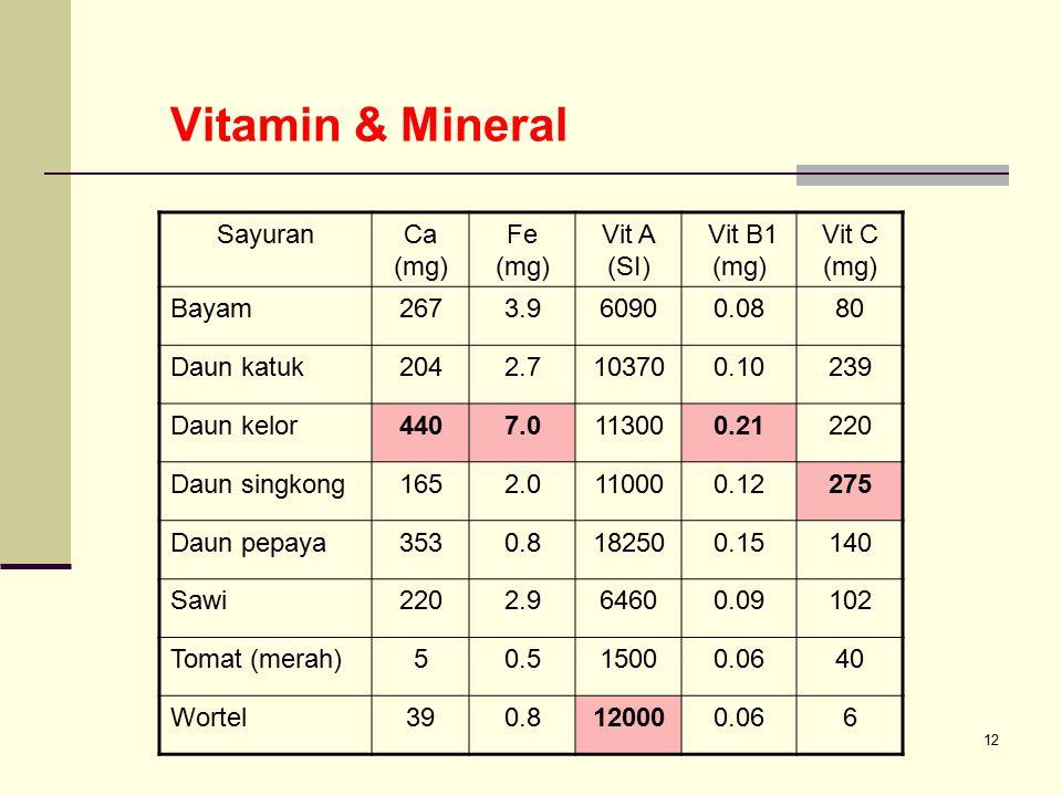 Vitamin & Mineral Sayuran Ca (mg) Fe (mg) Vit A (SI) Vit B1 (mg)