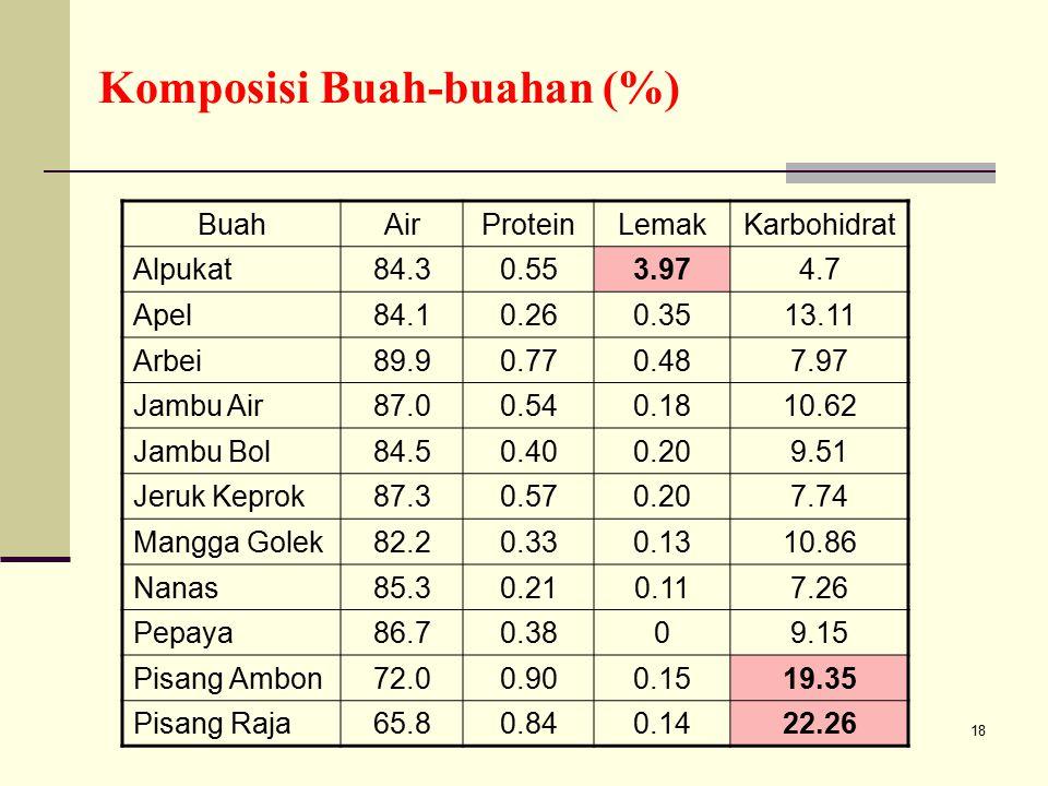 Komposisi Buah-buahan (%)