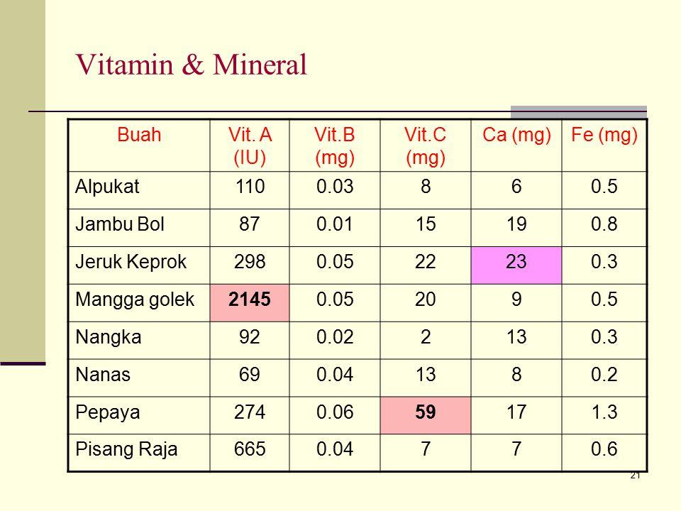 Vitamin & Mineral Buah Vit. A (IU) Vit.B (mg) Vit.C (mg) Ca (mg)