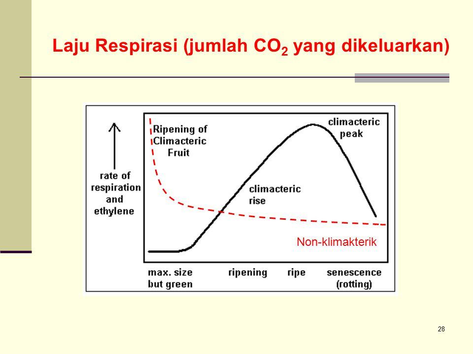 Laju Respirasi (jumlah CO2 yang dikeluarkan)