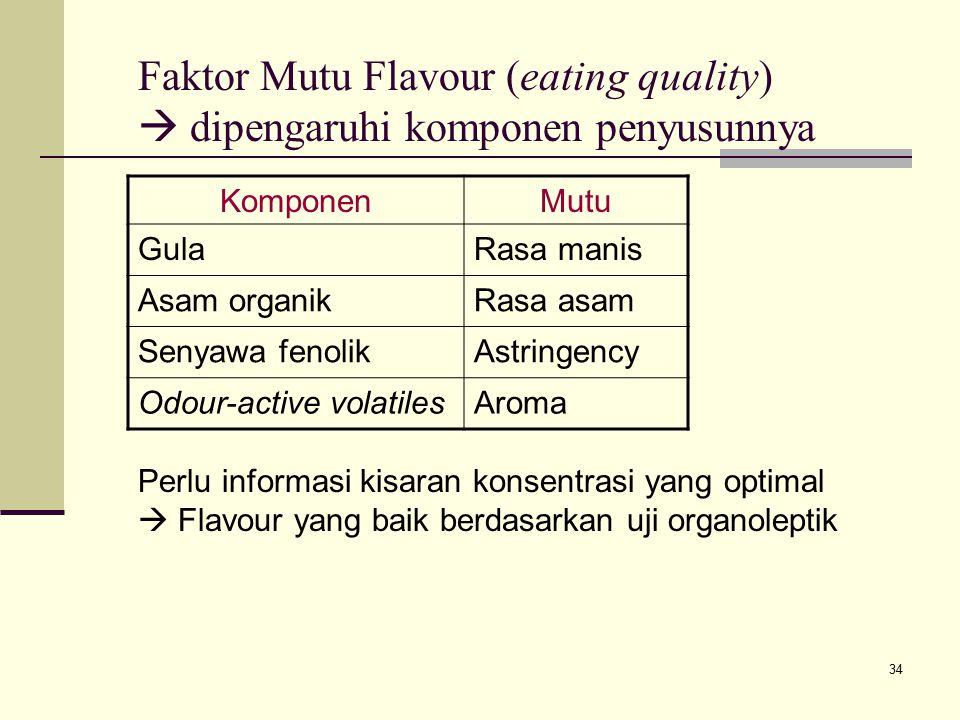 Faktor Mutu Flavour (eating quality)  dipengaruhi komponen penyusunnya
