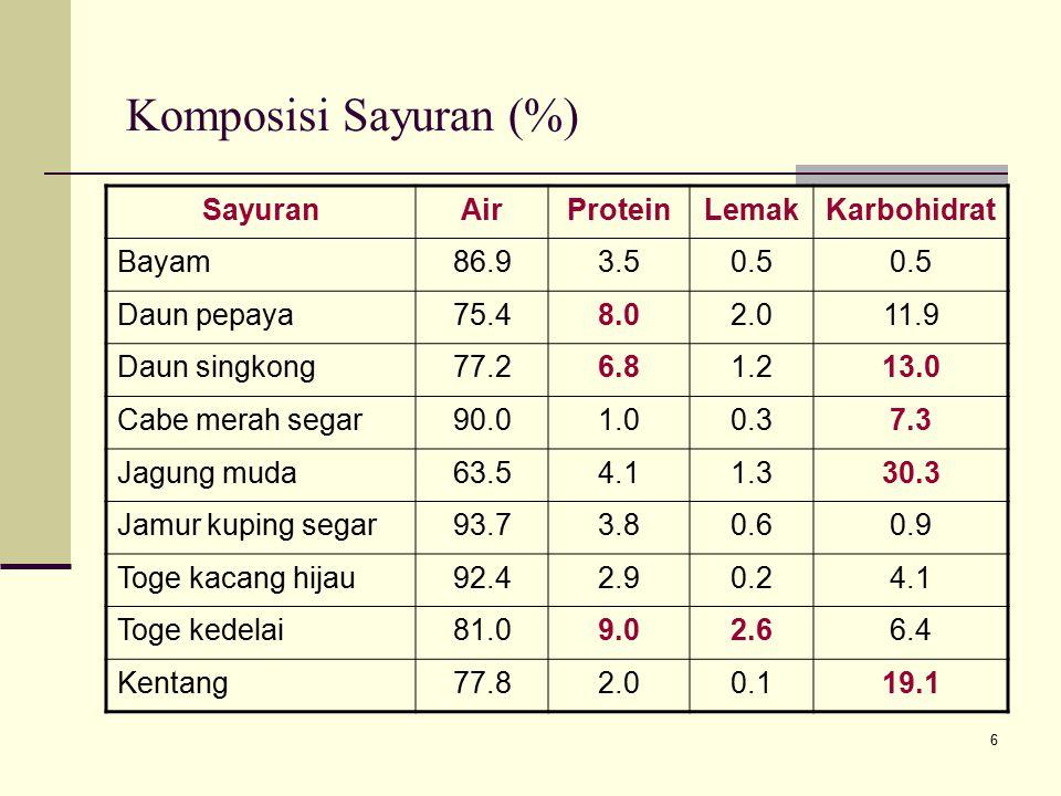 Komposisi Sayuran (%) Sayuran Air Protein Lemak Karbohidrat Bayam 86.9