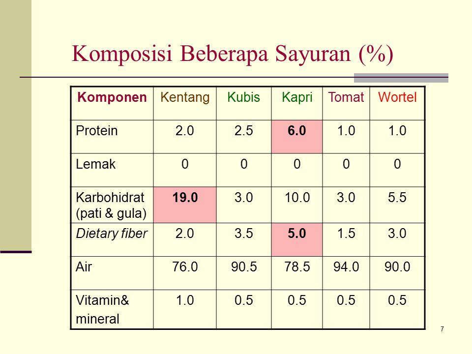 Komposisi Beberapa Sayuran (%)