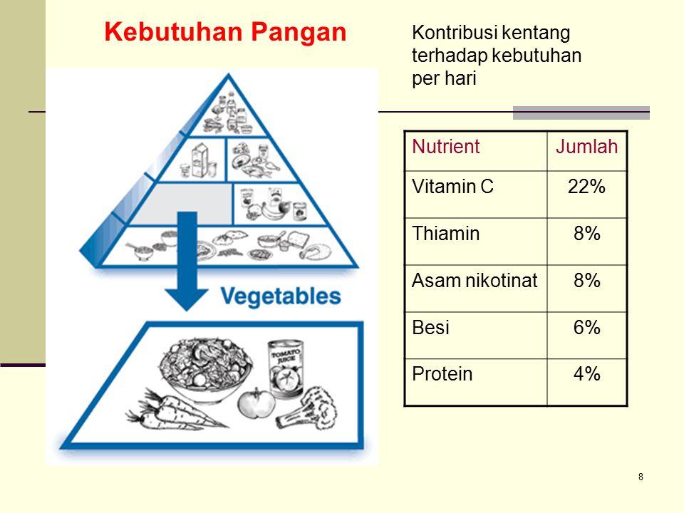 Kebutuhan Pangan Kontribusi kentang terhadap kebutuhan per hari