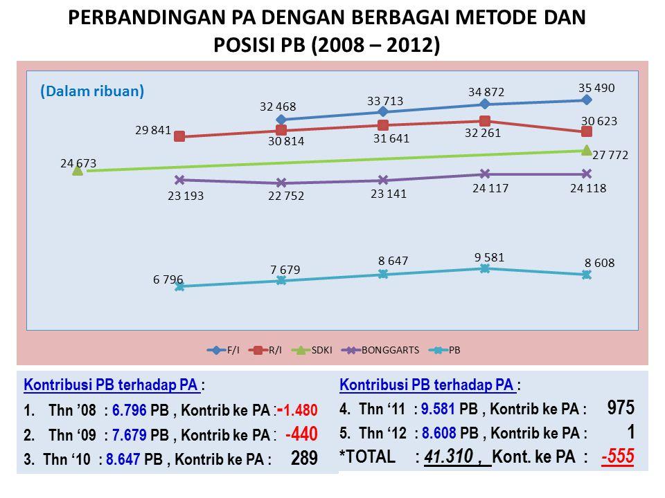 PERBANDINGAN PA DENGAN BERBAGAI METODE DAN POSISI PB (2008 – 2012)